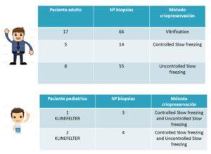 Inmunofluorescencias en biopsias testiculares de adulto y pediátricas