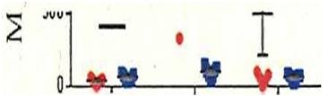 Comparación de niveles de expresion de CD300a
